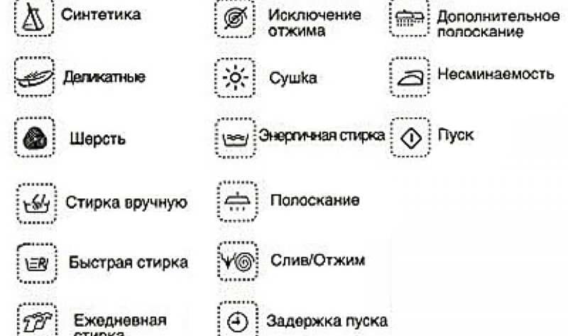 Значки на стиральной машине: что означают, расшифровка